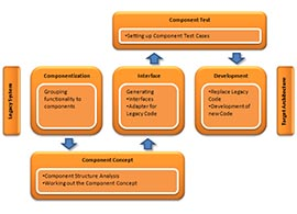 Web Componentization